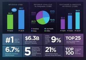 Lenovo обяви рекордни резултати за последното тримесечие на 2020г. и ръст от над 60 млрд щатски долара годишни печалби