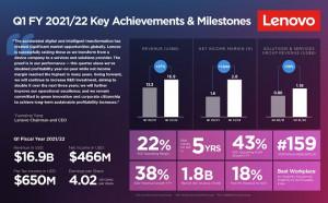 Lenovo обяви рекордни резултати за първото финасово тримесечие на 2021/22