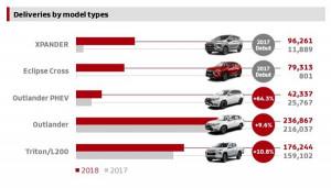 Mitsubishi Motors с 18% ръст на продажбите през 2018 г.