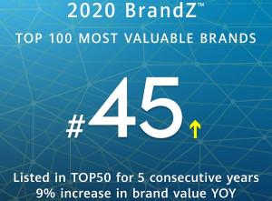Huawei се изкачва в класацията на най-ценните марки на BrandZ